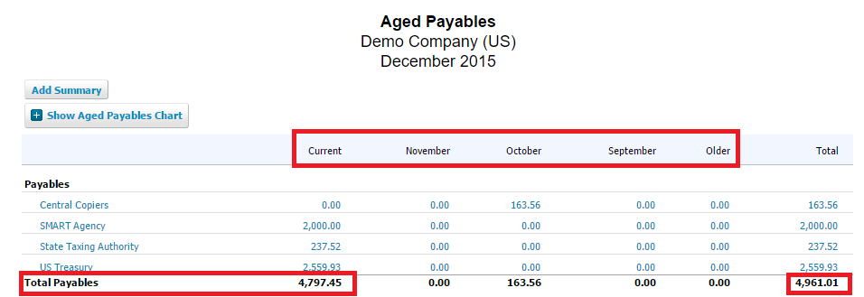 Aged Payables
