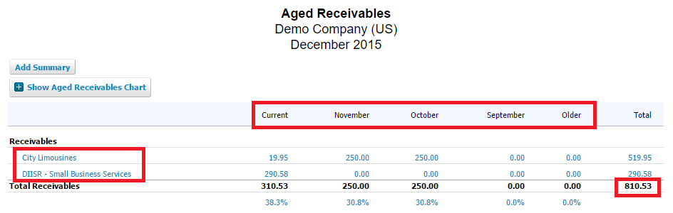 Aged Receivables