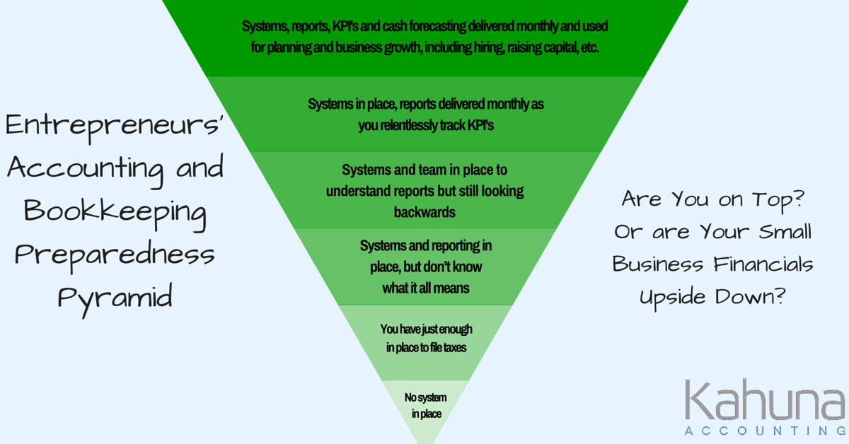 Where Does Your Small Business Stand? The Entrepreneurs' Accounting and Bookkeeping Preparedness Pyramid
